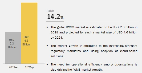 Integrated Workplace Management System Market