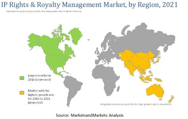 Intellectual Property Rights & Royalty Management Market