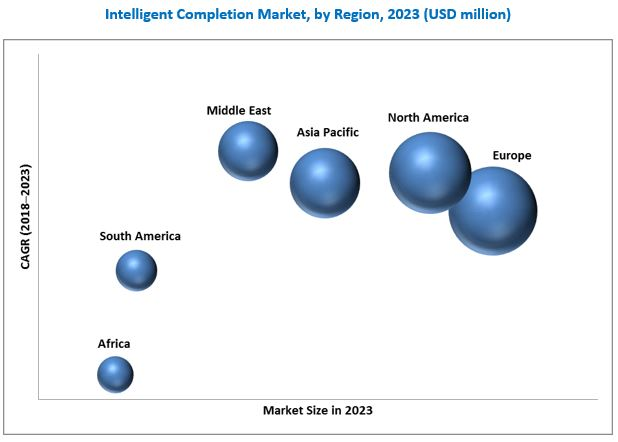 Intelligent Completion Market