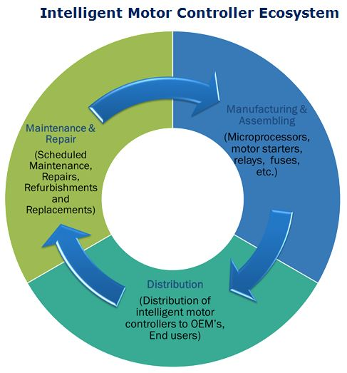 Intelligent Motor Controller Market