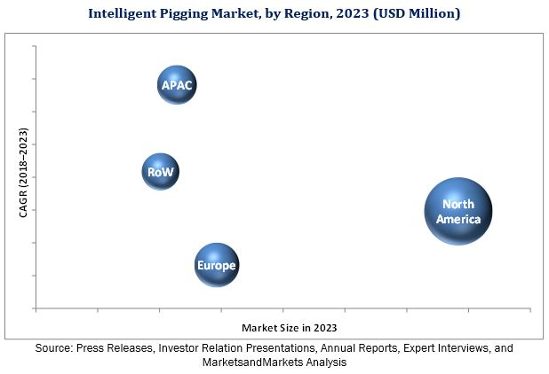 Intelligent Pigging Market