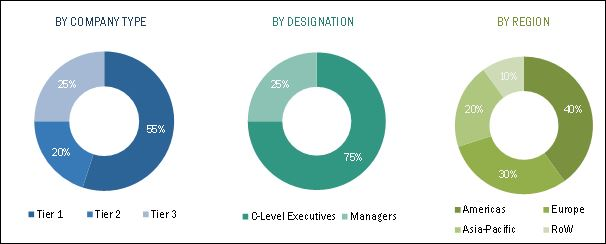 Intelligent Platform Management Interface (IPMI) Market
