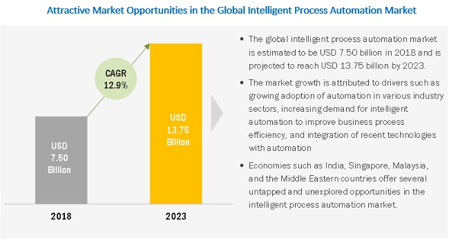 Intelligent Process Automation Market