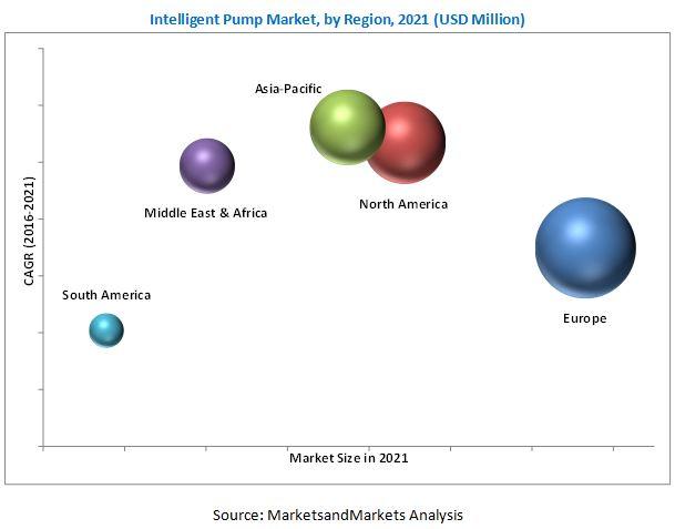 Intelligent Pump Market