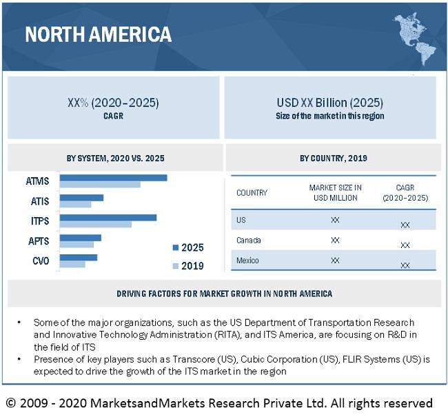 Intelligent Transportation System Market by Region
