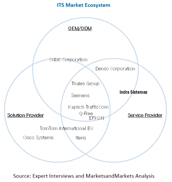 Intelligent Transportation System Market Ecosystem