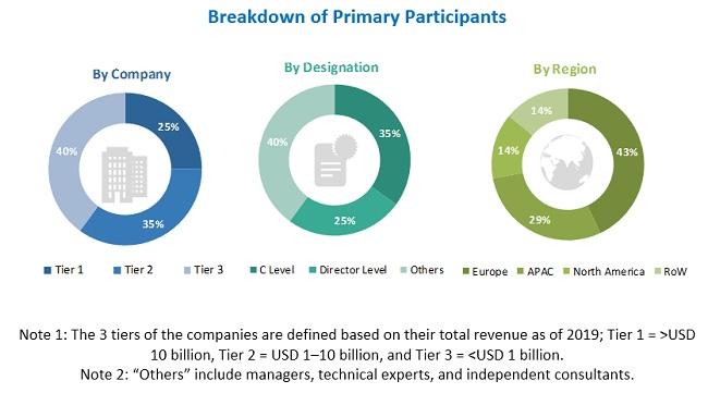 Intelligent Transportation System Market Size, and Share