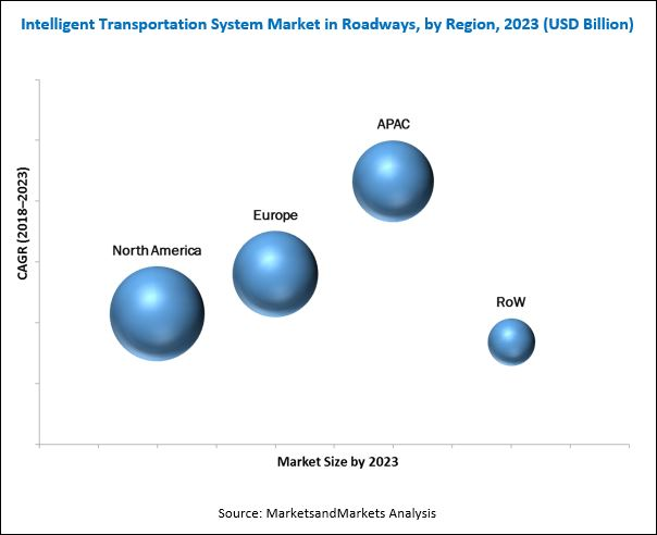 Intelligent Transportation System Market