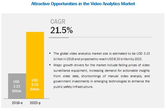 Video Analytics Market Growth | Trends and Analysis