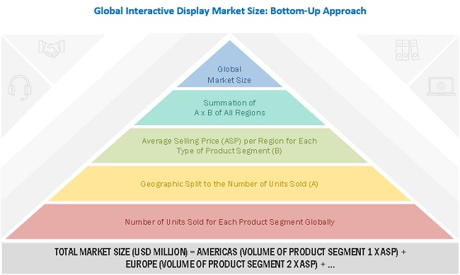 Interactive Display Market Bottom-Up Approach