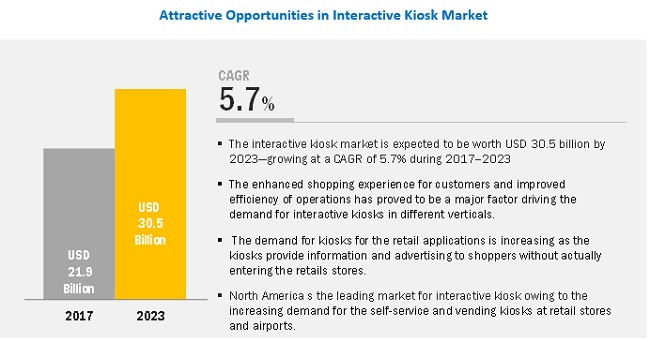 Interactive Kiosks Market