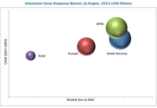 Interactive Voice Response Market