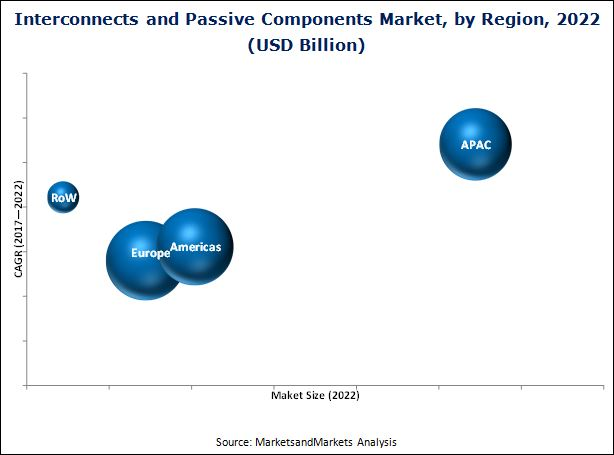 Interconnects and Passive Components Market