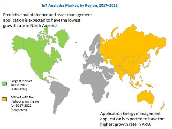 IoT Analytics Market