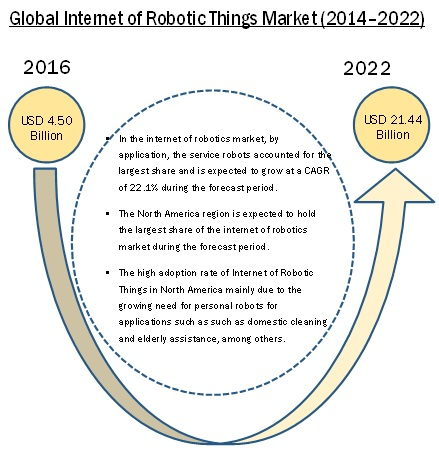 Internet Of Robotic Things Market Size Growth Trend And Forecast