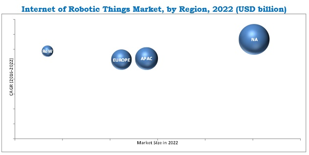 Internet of Robotic Things Market