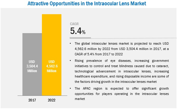 Attractive Opportunities in the Intraocular Lens Market
