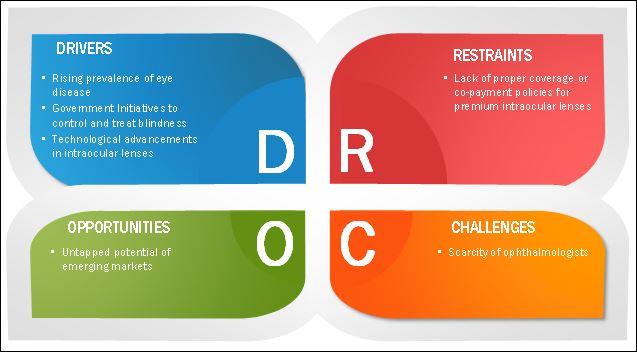 Intraocular Lens Market Dynamics