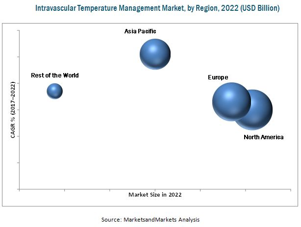 Intravascular Temperature Management Market