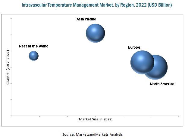 Intravascular Temperature Management Market