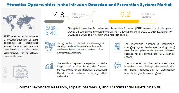 intrusion detection prevention system market