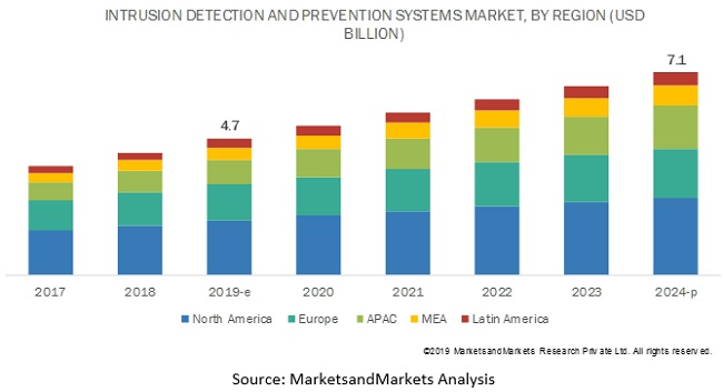 Intrusion Detection and Prevention Systems Market