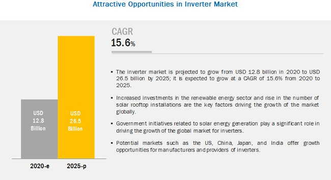 Inverter Market | Size, Share, system and Industry Analysis and Market Forecast to 2025 | MarketsandMarkets™