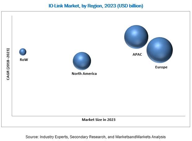 IO-Link Market