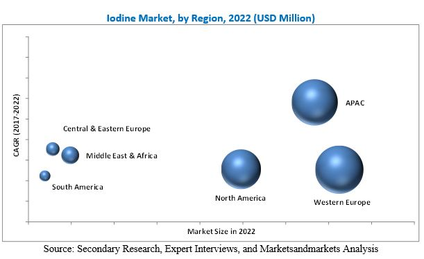 Iodine Market by Source,Form,Application and Region - 2022