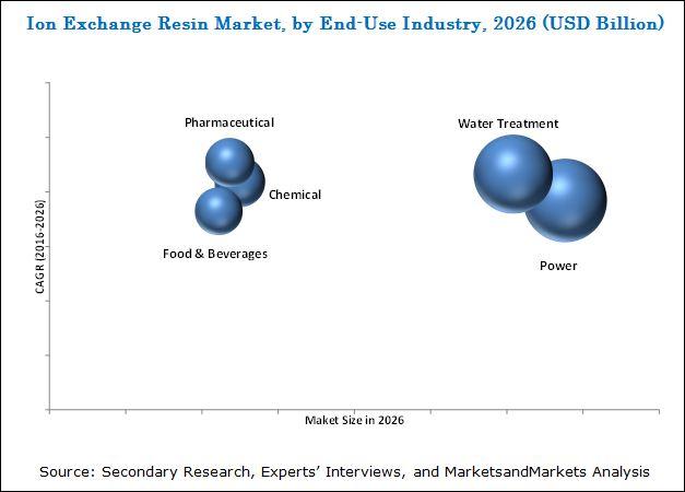 Ion Exchange Resins Market