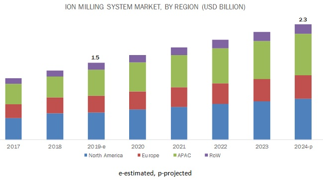 Ion Milling System Market | Industry Analysis and Market