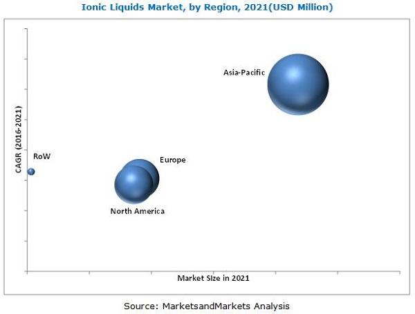 Ionic Liquids Market