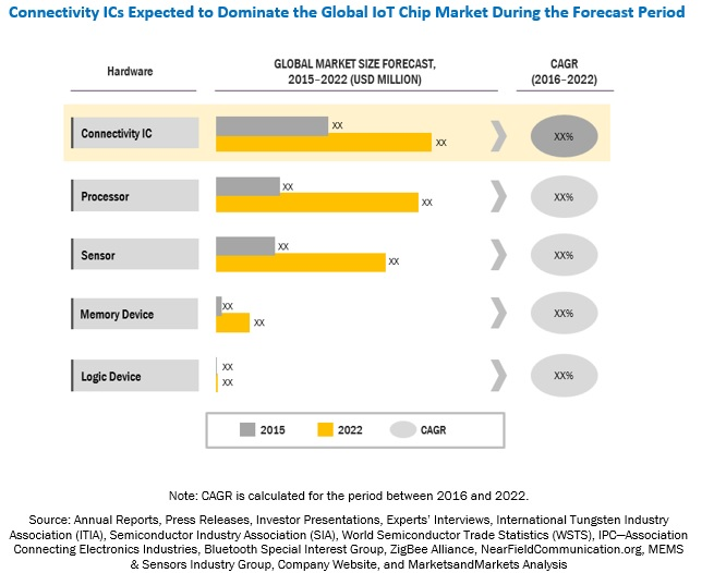 IoT Chip Market