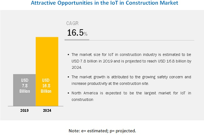 IoT in Construction Market