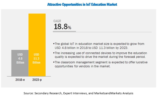 IoT in Education Market