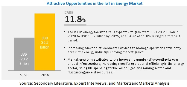 Internet of Things (IoT) in Energy Market