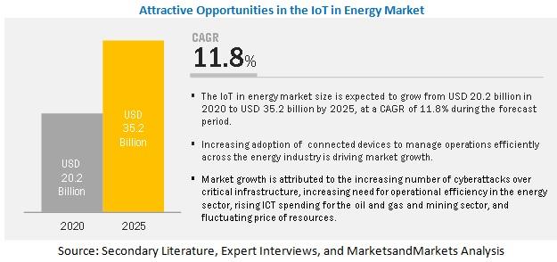 Internet of Things (IoT) in Energy Market