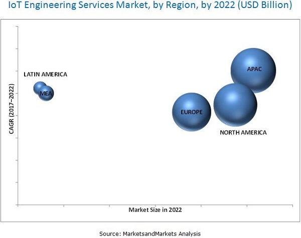 IoT Engineering Services Market