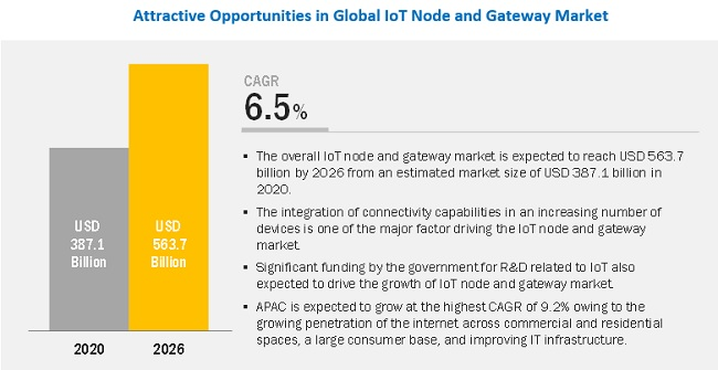 IoT Node and Gateway Market