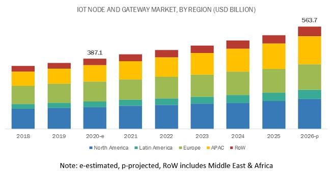 IoT Node and Gateway Market