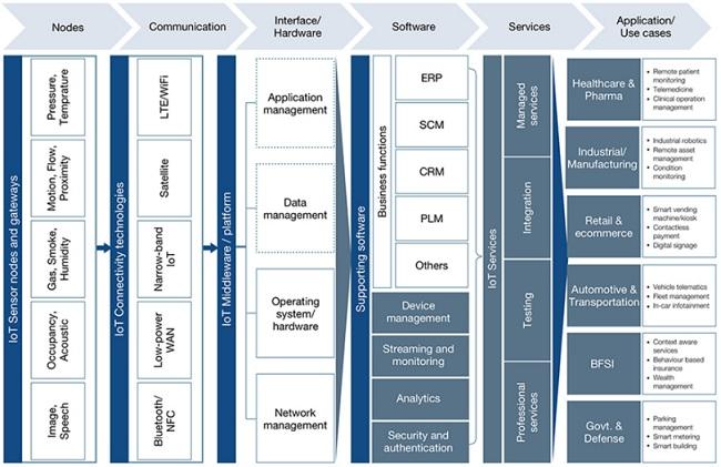 IoT Healthcare Market Dynamics