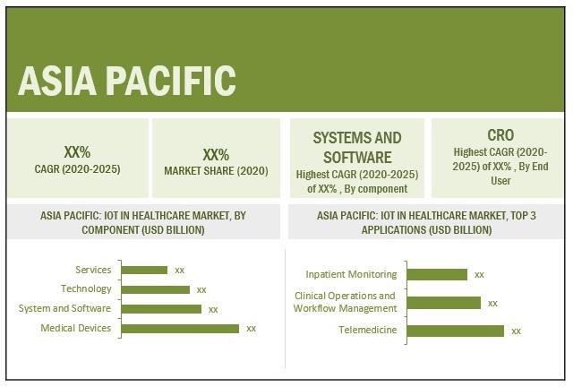 IoT Healthcare Market by Region