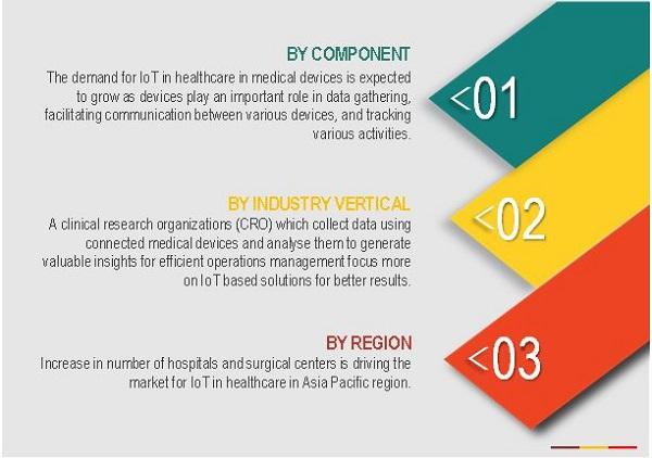 IoT Healthcare Market Size, Trends, Healthcare Analysis