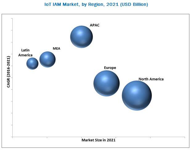 IoT IAM Market