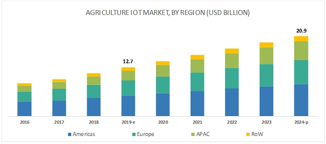 Agriculture IoT Market