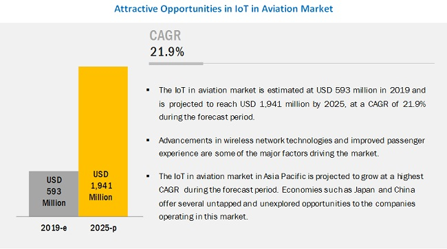 IoT in Aviation Market