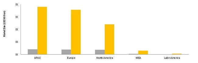 IoT in BFSI Market by Region
