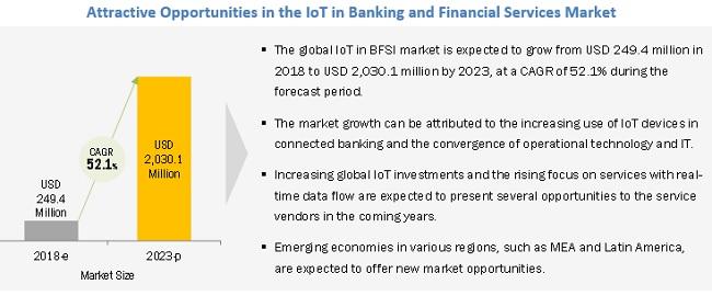 IoT in BFSI Market Opportunities