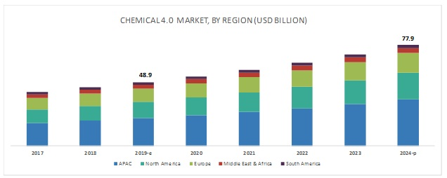 IoT in Chemical Industry Market