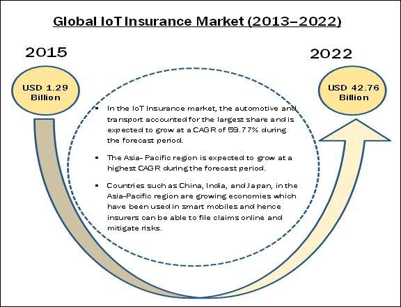 IoT Insurance Market